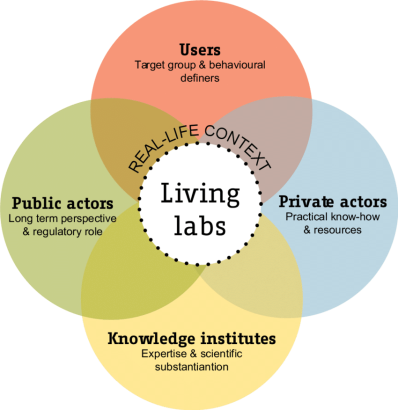 living-lab-stakeholders