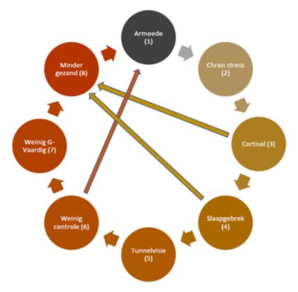 model armoede-stress-gezondheid