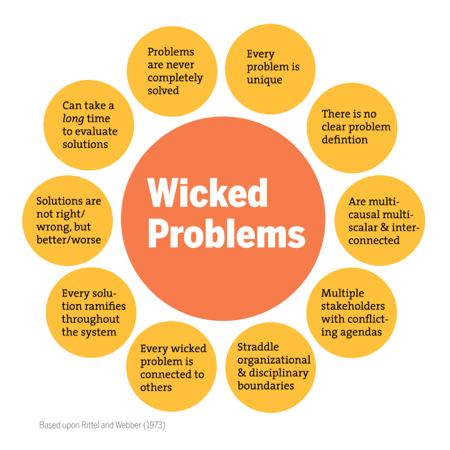 wicked problems.png